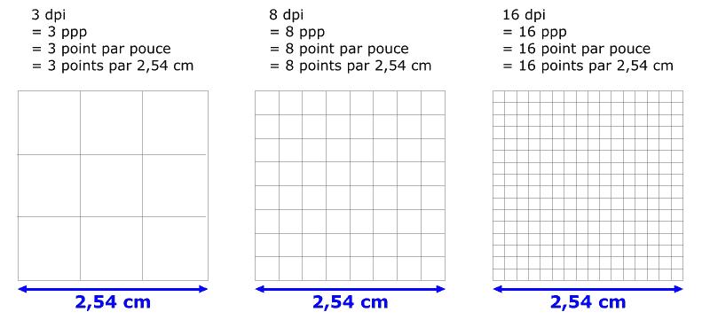 Dpi Ppp Pixels Résolution Comment Sen Sortir Aplicit
