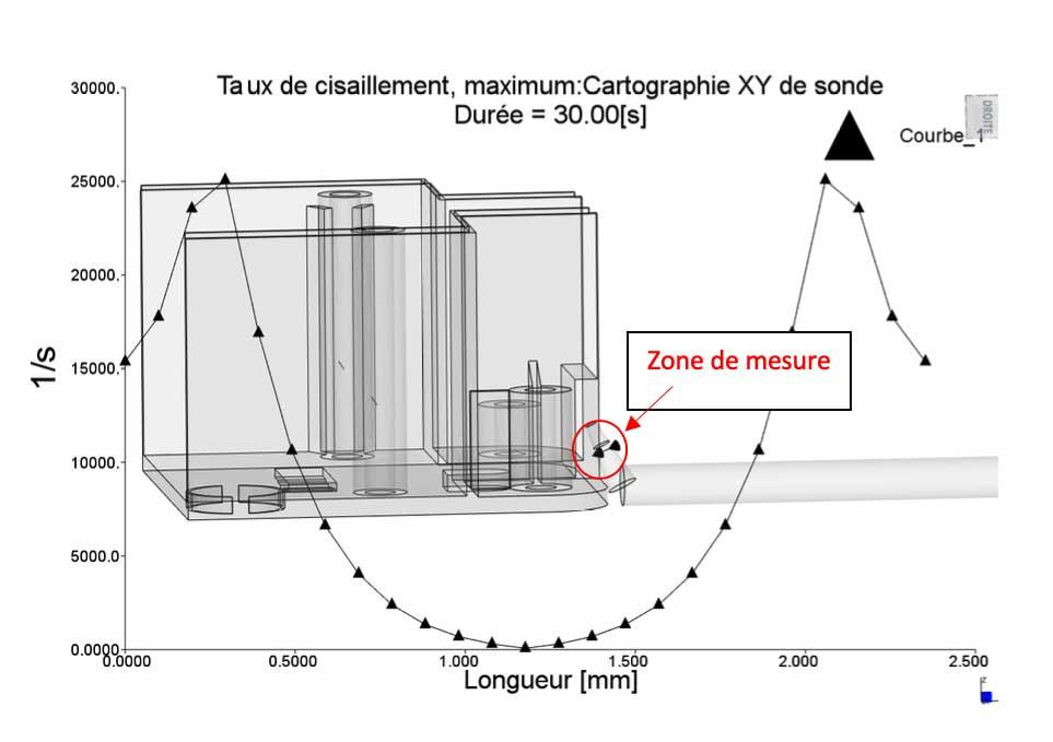 cartographie de sonde XY