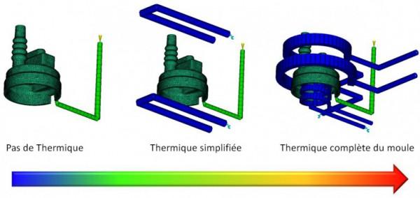 Moldflow thermique