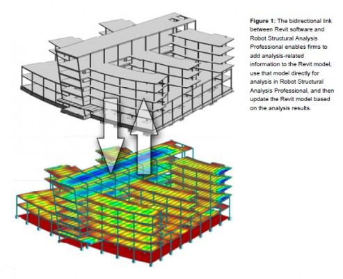 Revit Structure et Robot Structural